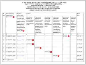 Заполнение книги доходов и расходов при УСН для ИП
